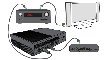 Xbox One console connected to cable or satellite box, audio/video receiver, and TV.