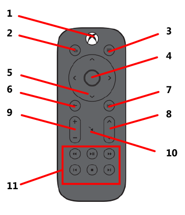 xbox one media remote xbox console parts this button will turn on your console with a single touch when the console is on, hold this button for 3 seconds to turn off the console