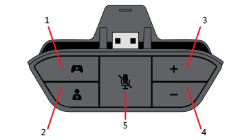 An illustration of the Xbox One Stereo Headset Adapter, with the controls numbered to coincide with the text that follows the image