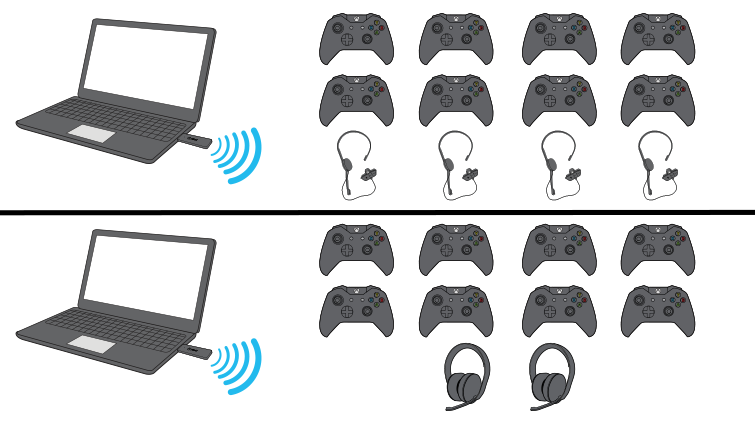 A drawing shows two laptop computers, each with an Xbox Wireless Adaptor for Windows plugged in. One computer is communicating through the adaptor with eight Xbox wireless controllers and four chat sets, and the other computer is communicating with eight controllers and two stereo headsets.