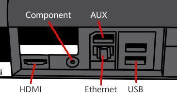 Drawing of part of the back of the Xbox 360 console showing the Component, HDMI, Ethernet and USB ports