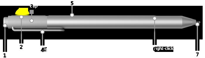 Dessin du stylet Surface avec un bouton unique sur le côté plat, ses principaux composants étant numérotés de 1 à 7 avec leur légende en dessous de l'image