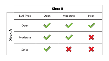 A table shows the compatibility of two Xbox consoles when each has open, moderate, or strict NAT type.