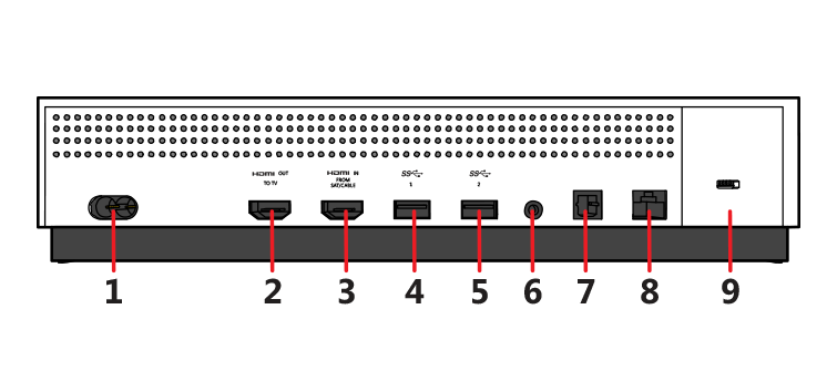 Drawing of the back of the Xbox One S console with features numbered to correspond to the following text.