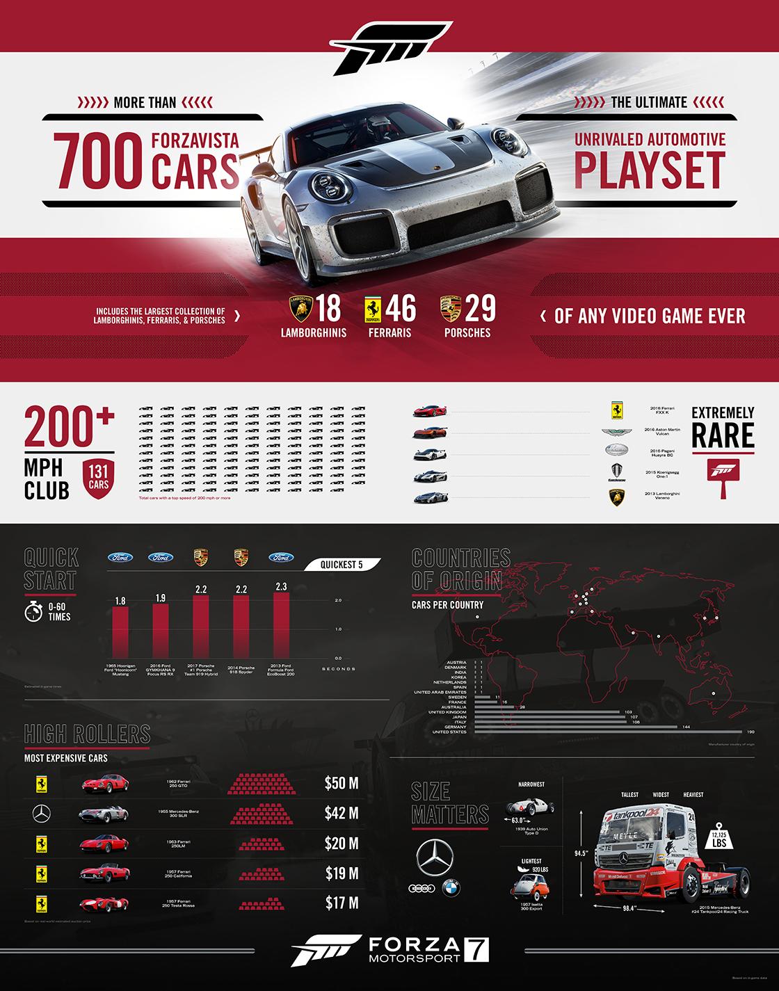 Fahrzeuge Infografik - Forza Motorsport 7