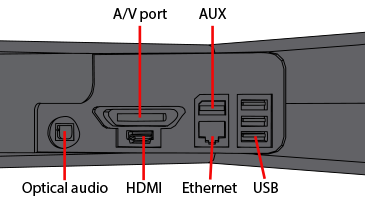 An illustration of the back of the Xbox 360 S console with the ports labelled