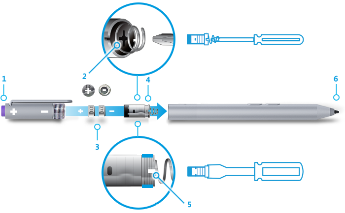 A drawing of the components of the Surface Pen with two side buttons, with major parts numbered 1 through 6 to correspond to the text key below the image, plus illustrations showing which kinds of screwdrivers to use to remove the battery case