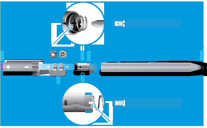 Eine Zeichnung des Surface-Stifts mit zwei seitlichen Tasten, wobei die wichtigen, mit 1 bis 6 nummerierten Teile dem Textschlüssel unterhalb des Bilds entsprechen, sowie Abbildungen, die zeigen, welche Schraubendreher zum Entfernen des Batteriegehäuses verwendet werden müssen